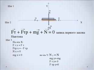 Шаг 1 Х F т F тр mg N Шаг 2 Шаг 3 На ось Х: F т х = F т Fтр х = - F тр N х =