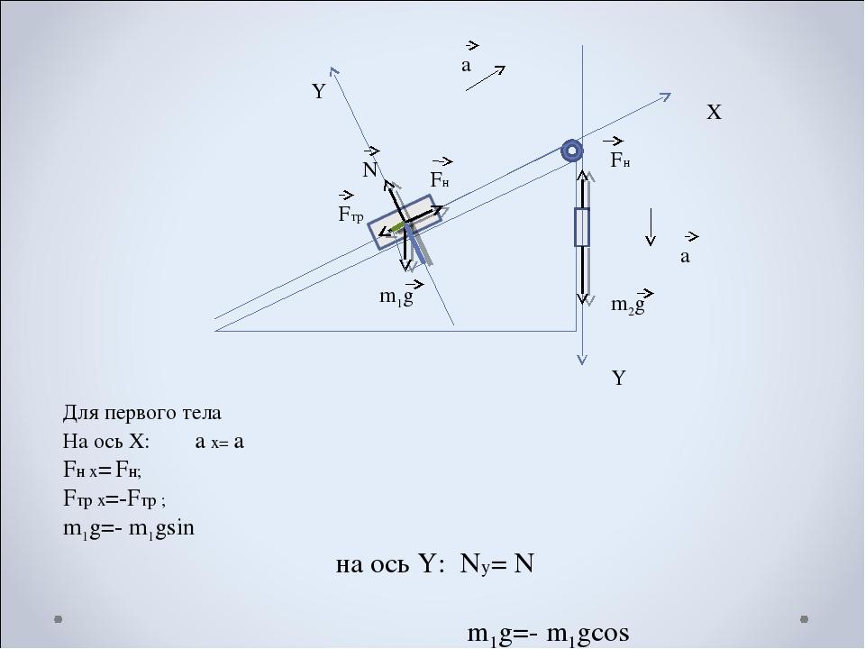Х Y Y a a Fн Fтр N m1g m2g Fн Для первого тела На ось X: a x= a Fн х= Fн; Fтр...
