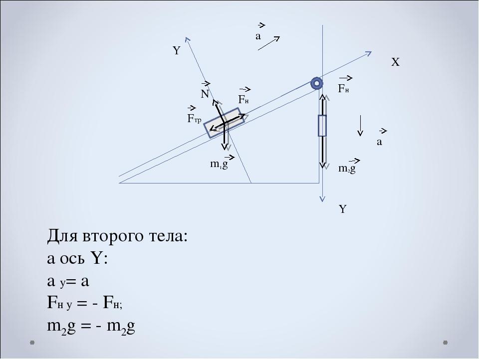Х Y Y a a Fн Fтр N m1g m2g Fн Для второго тела: а ось Y: a y= a Fн y = - Fн;...