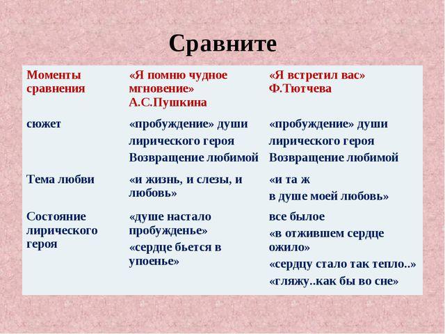Сравните Моменты сравнения «Я помню чудное мгновение» А.С.Пушкина«Я встрети...