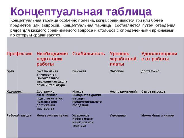 Концептуальная таблица Концептуальная таблица особенно полезна, когда сравнив...
