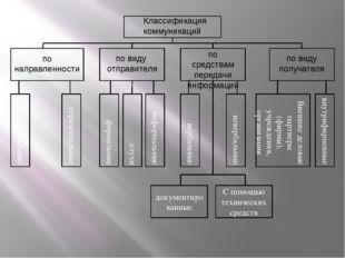 вертикальные горизонтальные формальные слухи неформальные вербальные невербал