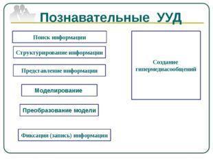 Поиск информации Фиксация (запись) информации Создание гипермедиасообщений Ст
