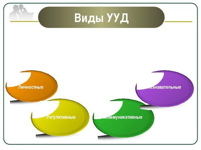 Виды УУД Личностные Регулятивные Коммуникативные Познавательные