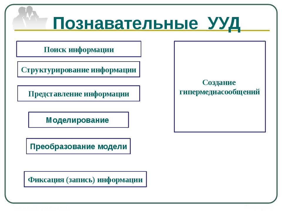 Поиск информации Фиксация (запись) информации Создание гипермедиасообщений Ст...