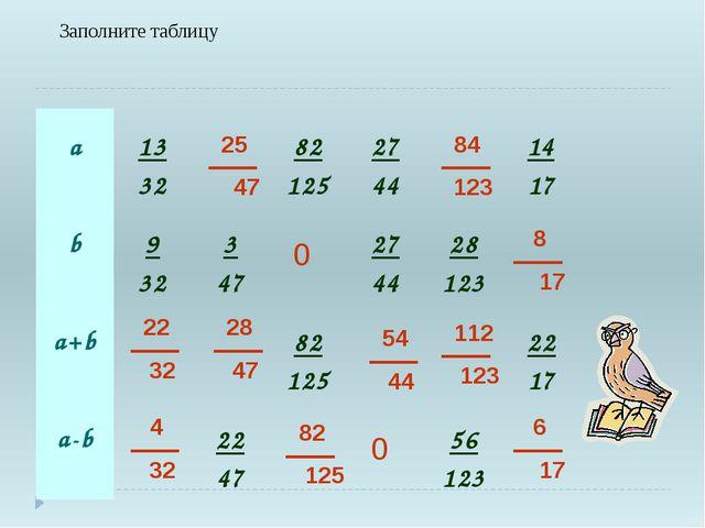 Заполните таблицу 0 0 22 32 4 32 25 47 28 47 54 44 112 123 82 125 84 123 8 17...