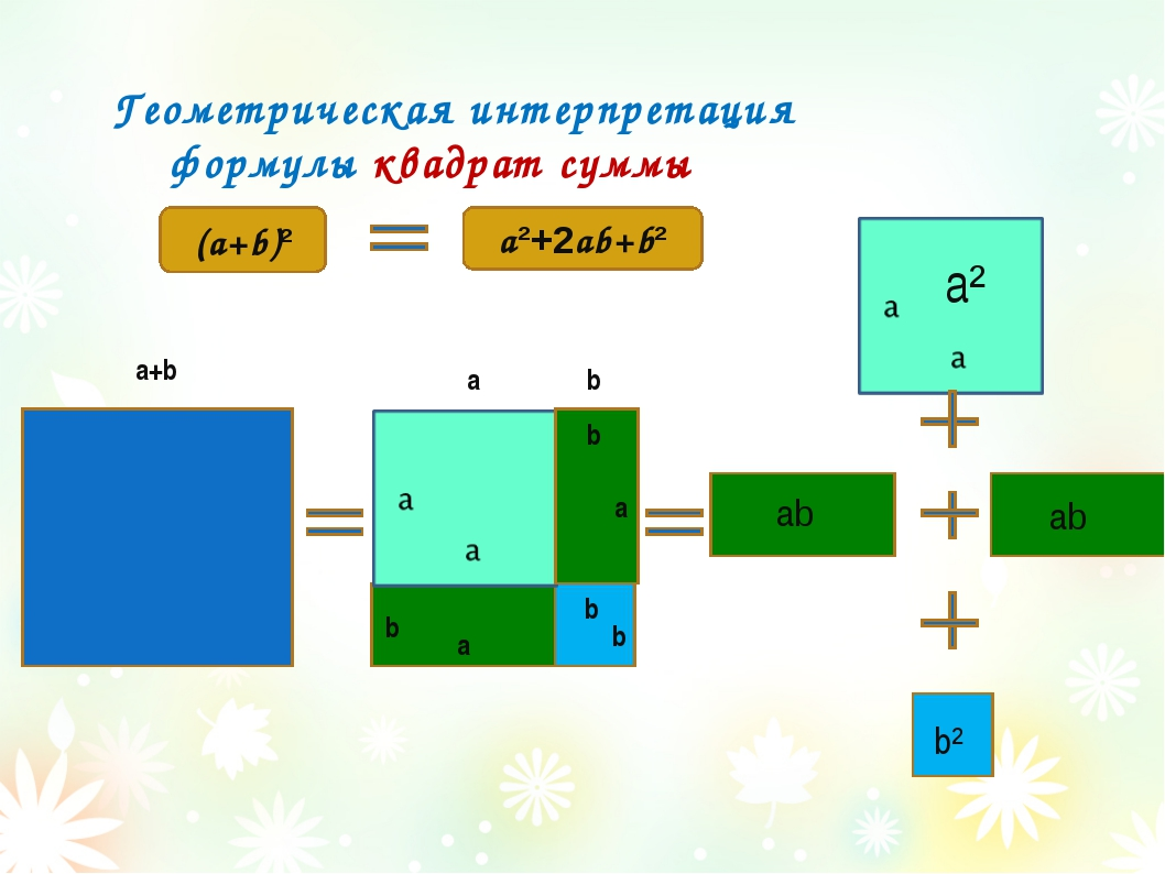 Геометрическая интерпретация формулы квадрат суммы a+b a (a+b)² a²+2ab+b² b...