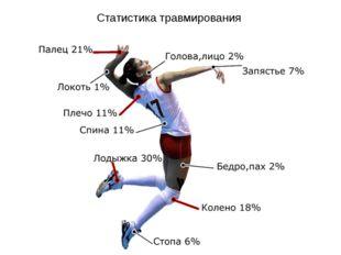 Статистика травмирования