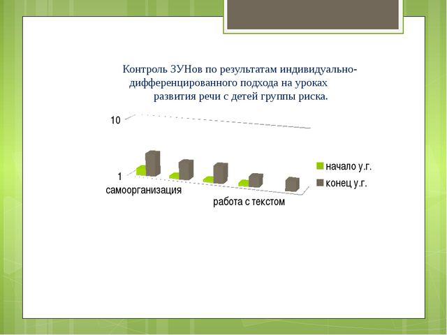 Контроль ЗУНов по результатам индивидуально-дифференцированного подхода на у...