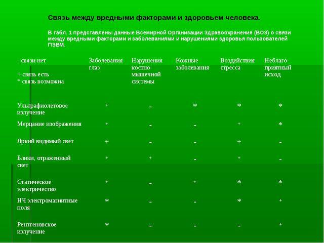 Связь между вредными факторами и здоровьем человека. В табл. 1 представлены...