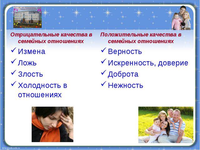 Положительные качества в семейных отношениях Верность Искренность, доверие До...