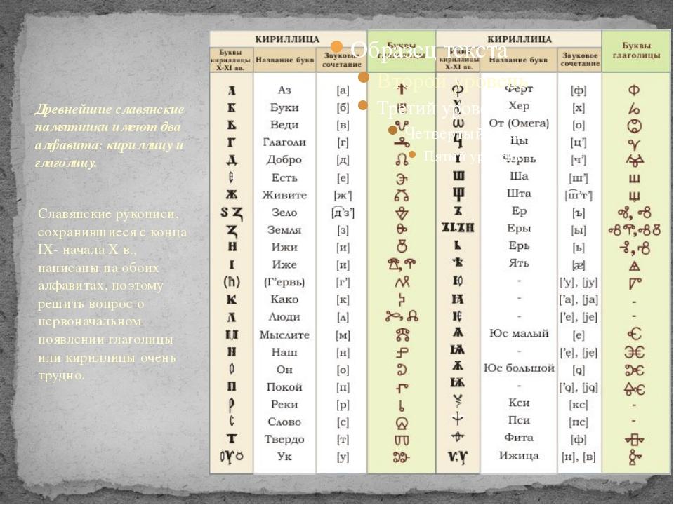 Древнейшие славянские памятники имеют два алфавита: кириллицу и глаголицу. Сл...