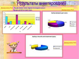 Диаграмма №1. Выявление популярности видов кукол среди детей и взрослых. Диаг