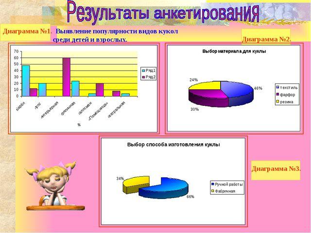 Диаграмма №1. Выявление популярности видов кукол среди детей и взрослых. Диаг...