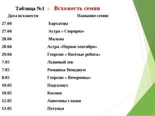 Таблица №1 : Всхожесть семян № Дата всхожести Название семян 1.27.04 Барх