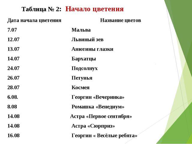 Таблица № 2: Начало цветения №Дата начала цветенияНазвание цветов 1.7.07...