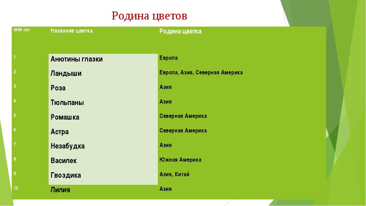 Родина цветов №№ п/пНазвание цветкаРодина цветка 1Анютины глазкиЕвропа 2...