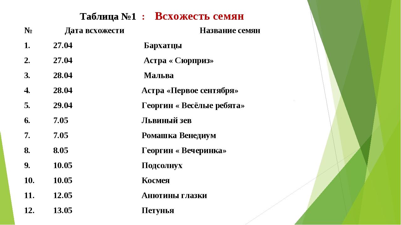 Таблица №1 : Всхожесть семян № Дата всхожести Название семян 1.27.04 Барх...