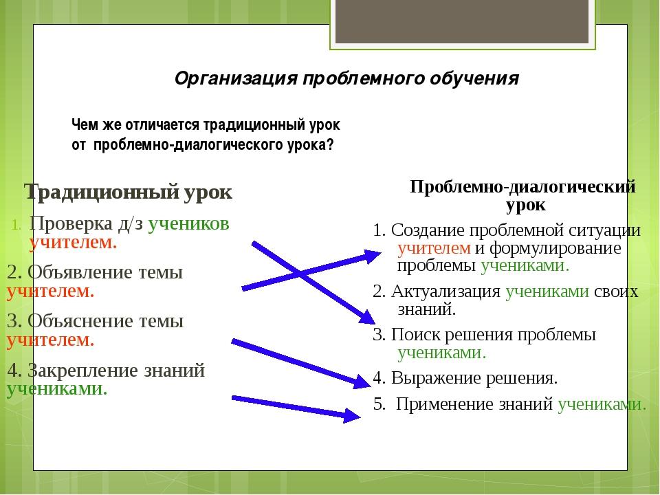 Традиционный урок Проверка д/з учеников учителем. 2. Объявление темы учителе...