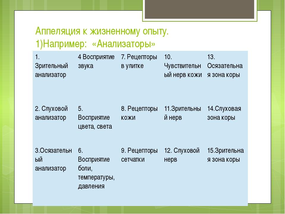 Аппеляция к жизненному опыту. 1)Например: «Анализаторы» 1. Зрительный анализа...