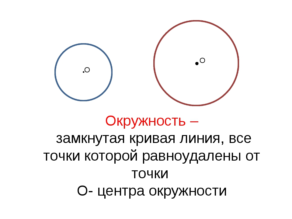 Окружность – замкнутая кривая линия, все точки которой равноудалены от точки...