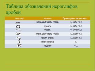 Таблица обозначений иероглифов дробей ИероглифЗначениеПримерная величина б