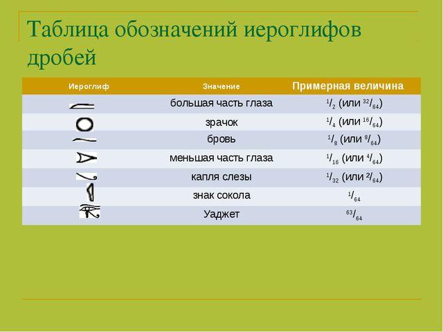 Таблица обозначений иероглифов дробей ИероглифЗначениеПримерная величина б...