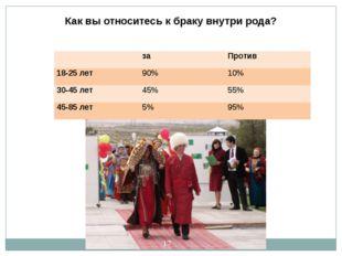 Как вы относитесь к браку внутри рода? за Против 18-25 лет 90% 10% 30-45 лет