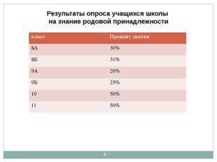Результаты опроса учащихся школы на знание родовой принадлежности класс Проце