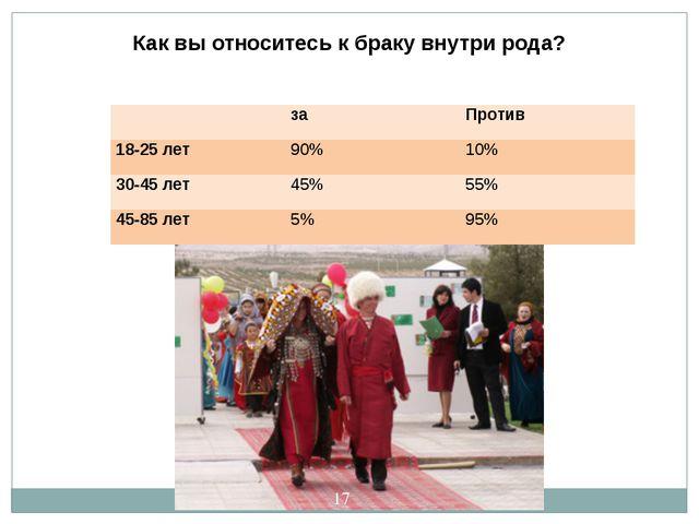 Как вы относитесь к браку внутри рода? за Против 18-25 лет 90% 10% 30-45 лет...