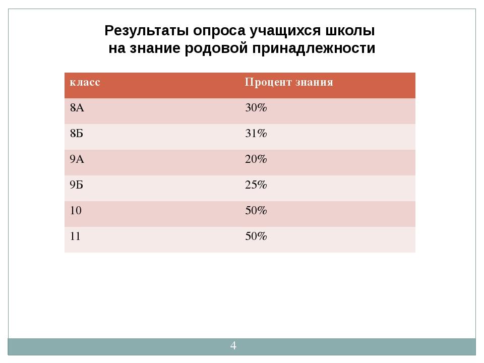 Результаты опроса учащихся школы на знание родовой принадлежности класс Проце...