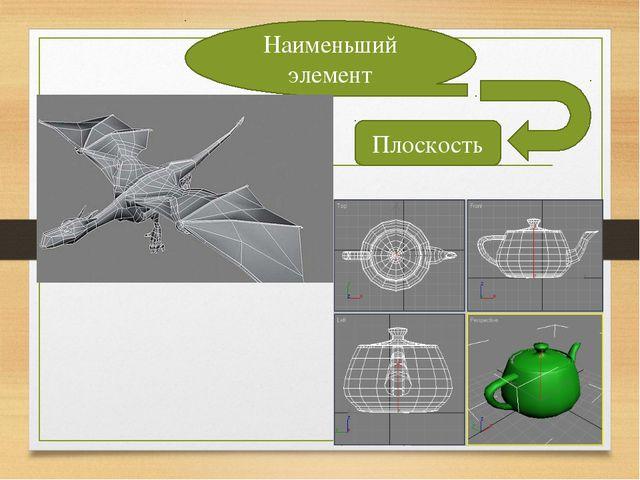 Наименьший элемент Плоскость Шарова Татьяна Викторовна