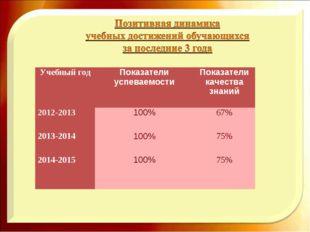 Учебный годПоказатели успеваемостиПоказатели качества знаний 2012-2013100