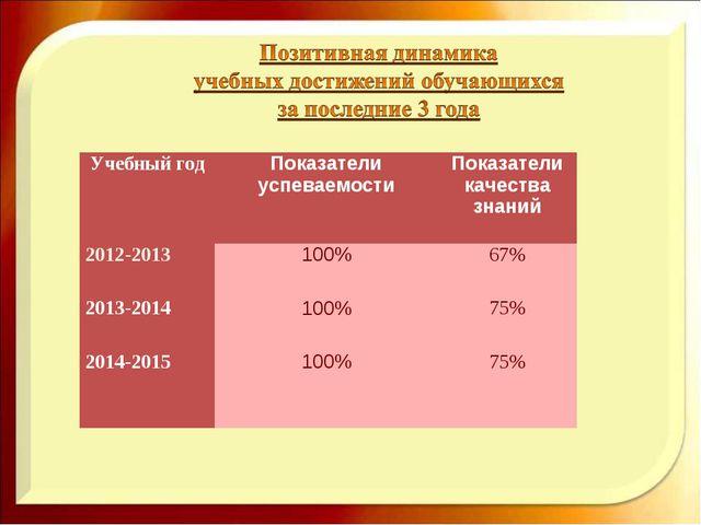 Учебный годПоказатели успеваемостиПоказатели качества знаний 2012-2013100...