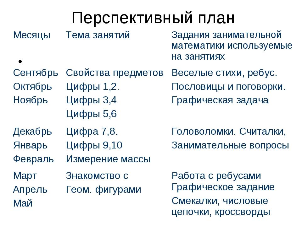 Перспективный план МесяцыТема занятийЗадания занимательной математики испо...