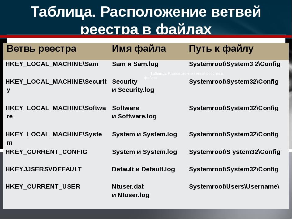 Таблица. Расположение ветвей реестра в файлах Таблица. Расположение ветвей ре...