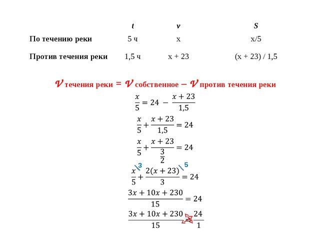 V течения реки = V собственное – V против течения реки 3 5 tvS По течению...