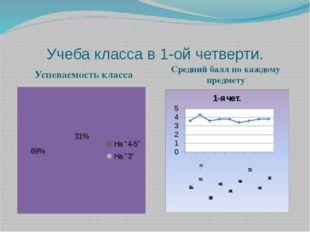 Учеба класса во 2-ой четверти Успеваемость класса Средний балл по каждому пре