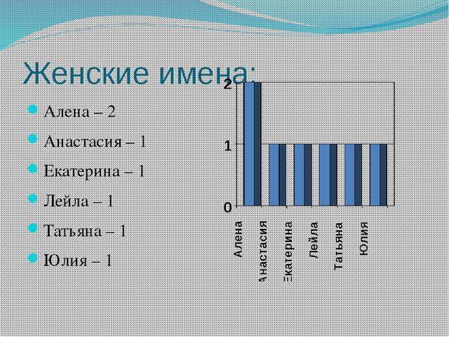 Мужские имена: Александр – 3 Алексей – 1 Иван – 1 Илья – 1 Петр – 1 Сергей –...
