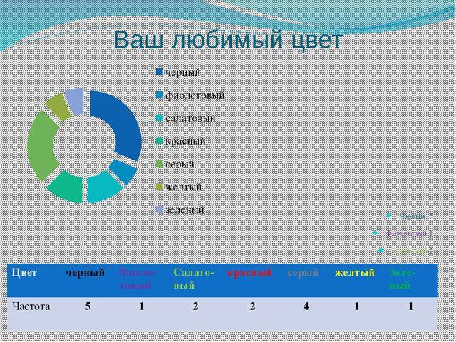 Ваши любимые конфеты Степ- 6 Чио Рио-2 Сникерс-1 Леденцы-3 Карамель-1 Бабаевс...
