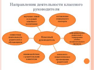 Направления деятельности классного руководителя Классный руководитель составл
