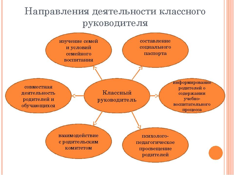 Направления деятельности классного руководителя Классный руководитель составл...