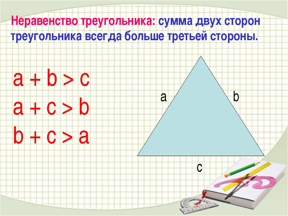 a + b > c a + c > b b + c > a Неравенство треугольника: сумма двух сторон тре...