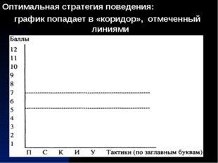 Оптимальная стратегия поведения: график попадает в «коридор», отмеченный лини