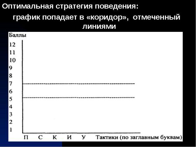 Оптимальная стратегия поведения: график попадает в «коридор», отмеченный лини...