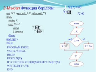 2-Мысал:Функция берілген: 	X2	X0 PROGRAM ESEP2;	 VAR X, Y:REAL; BEGIN READLN(