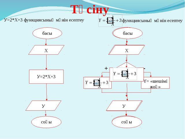 Түсіну басы Х У соңы У=2*Х+3  У=2*Х+3 функциясының мәнін есептеу функциясыны...