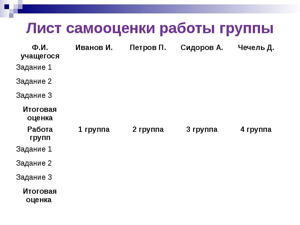 Лист самооценки работы группы Ф.И. учащегося Иванов И. Петров П. Сидоров А. Ч...