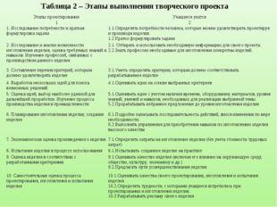 Таблица 2 – Этапы выполнения творческого проекта Этапы проектированияУчащиес