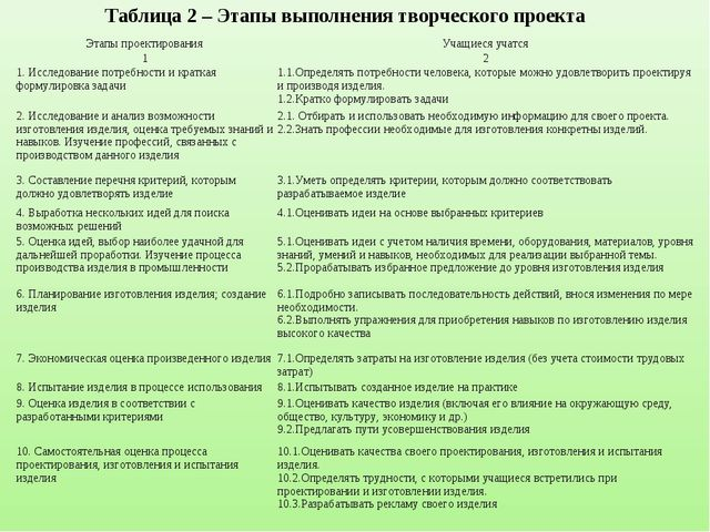 Таблица 2 – Этапы выполнения творческого проекта Этапы проектированияУчащиес...